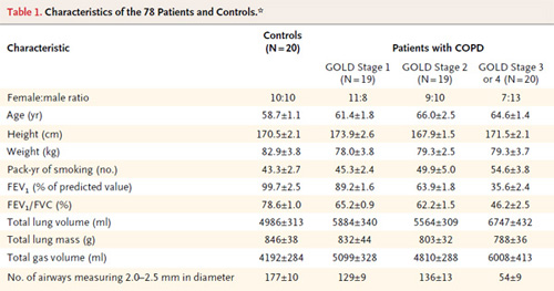 Table 1. Characteristics of the 78 Patients and Controls.*