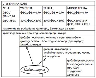 Mястото на индакатерол в лечението на ХОББ.