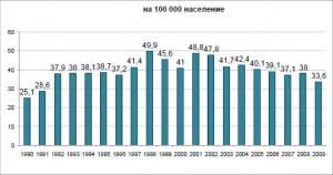 Заболеваемост от туберкулоза в България.