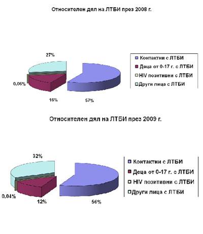 Относителен дял на случаите с ЛТБИ в България през 2008 и 2009 г.
