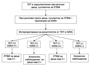 Схема за различни комбинации от резултати от ТКТ и IGRA тестовете при рискови групи деца.