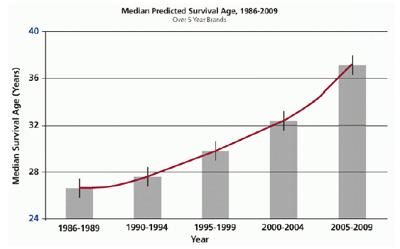Повишаващата се средна преживяемост при КФ