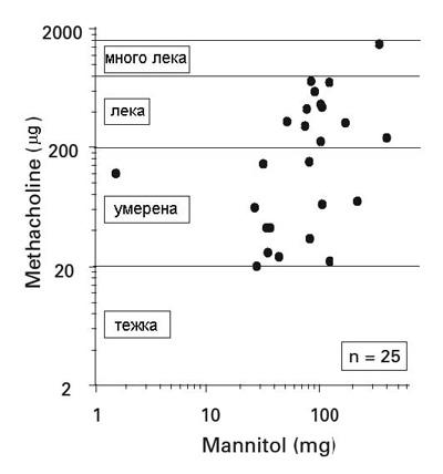 Асоциация между PD15 за манитол и PD20 за метахолин при отделни пациенти с астма.