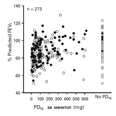 Форсиран експираторен обем за 1 сек. (FEV1) като % от предвидената стойност2, отнесен към дозата манитол, провокираща 15% намаление на FEV1 (PD15) при 273 астматици.