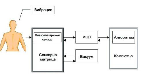 Фиг. 2. Принцип на работа на VRI система