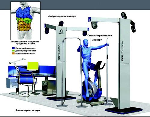 Фиг. 2. Система за оптоелектронна плетизмография на BTS Bioengineering (http://www.btsbioengineering.com)