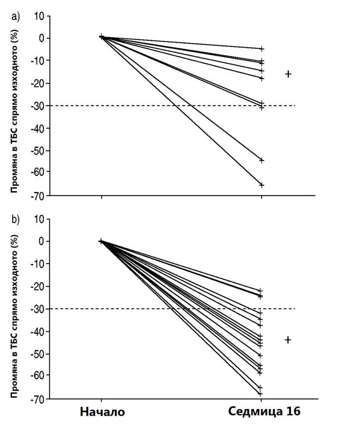 Лечение на пулмонална артериална хипертония с антагонисти..