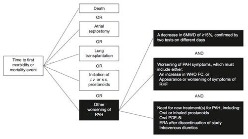FIGURE 1. Definition of a morbidity/mortality event: primary end-point used in the SERAPHIN trial.