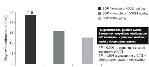 Фигура 3. Ефект на extra-fine комбинацията от инхалаторен кортикостероид/дълго действащ бета2-агонист върху контрола на бронхиалната астма.
