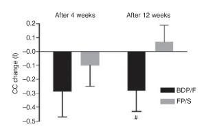 Фигура 2. Средни промени в стойностите на СС спрямо изходните