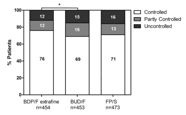 Фигура 3. Процент на пациентите, лекувани с ICS/LABA фиксирани комбинации с контролирана, частично контролирана и неконтролирана астма.