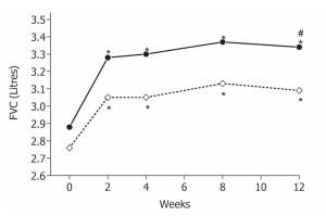 Фигура 1. Стойности на FVC по време на клиничните визити на групата, лекувана с BDP/F (плътна линия) и на групата, третирана с FP/S (прекъсната линия).