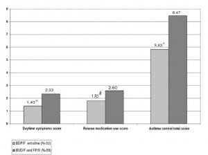 Фигура 5. Дневни симптоми, употреба на облекчаващи медикаменти и общ астма контрол (*p = 0.012; #p = 0.025; ^p = 0.016)