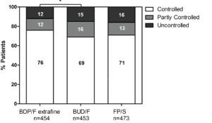 Фиг. 1. Процент пациенти с контролирана, частично контролирана и неконтролирана астма в отделните терапевтични групи.