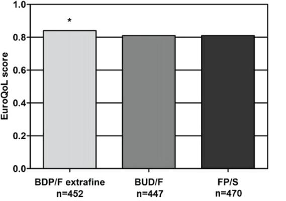 Фиг. 2. Резултати от EQ-5D (интервал 0-1) на пациентите лекувани с ICS/LABA (средна стойност в отделните групи).