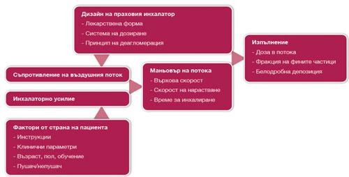 Фиг. 3. Основни променливи и взаимодействията им, определящи работата на DPIs.