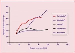 Фиг. 4. Ефект на скоростта на потока върху фракцията фини частици, генерирана от различни кортикостероид-съдържащи инхалатори.