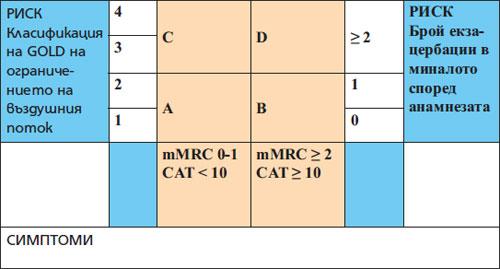 Таблица 3. Оценка на пациента с ХОББ.