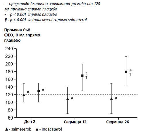 Фиг. 1. Разлики между групите с активно лечение спрямо плацебо по отношение най-ниския ФЕО1.