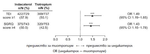 Фиг. 3. Вероятностно съотношение (odds ratio) между индакатерол и тиотропиум в броя пациенти с подобрение, надхвърлящо минималната клинично значима промяна в TDI и SGRQ.