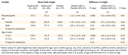 Table 1. Adjusted Mean Adult Height among 943 Study Participants.*