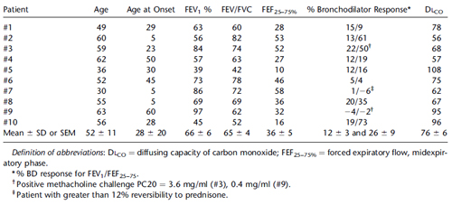 TABLE 1. DEMOGRAPHICS AND LUNG FUNCTION BY INDIVIDUAL PATIENT