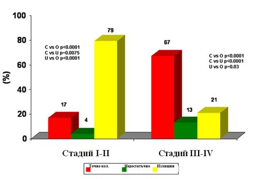 Фигура 2 Модели на предписване на точно количество, недостатъчно и излишни лекарства според тежестта на заболяването при 3 792 пациенти, лекувани редовно с поне едно лекарство.