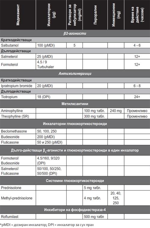 Таблица 7: Лекарствени средства за ХОББ