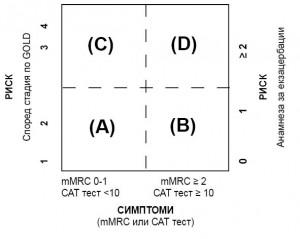 Комбинирана оценка на ХОББ