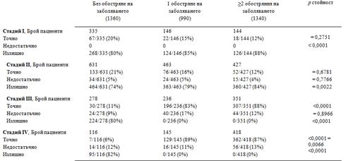 Таблица 3  Модели на предписване на точно, недостатъчно и излишно количество лекарства според тежестта на заболяването