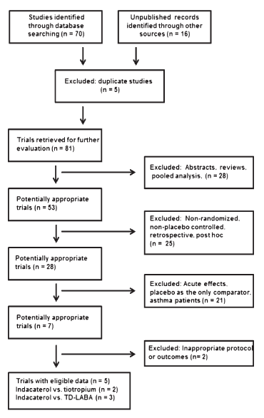 Figure 1. Flowchart for identifi cation of studies used. TD-LABA = bid long-acting β2-agonist.