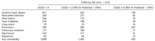 Table 2. Number of individuals with comorbidities before study entry in participants with chronic obstructive pulmonary disease