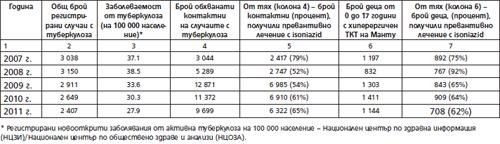 Таблица 5. Обхват на лицата с ЛТБИ в България за периода 2007-2011 г.