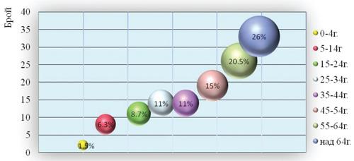 Фигура 1: Възрастова структура на пациентите с изолирани NTM щамове в периода 2007 – 2011г.