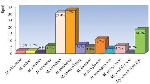 Фигура 2: Разпределение по видове на NTM, идентифицирани в НРЛ ТБ в периода 2007 – 2011г.