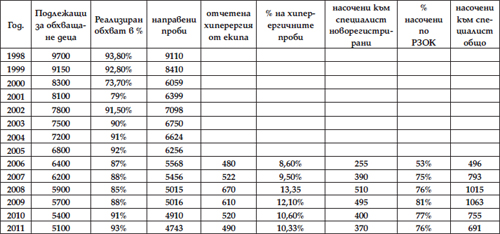 Табл. 1. Дейност на БЦЖ-екип към СБАЛПФЗ – Русе