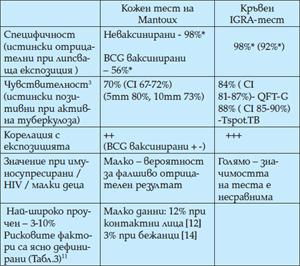 Табл. 1. Сравнение между теста на Mantouх и IGRA-тестовете в клиничен аспект