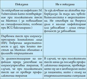 Табл. 2. Типични клинични ситуации, в които употребата на IGRA-тестовете е показана, респ. не е показана