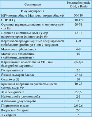 Табл. 3. Рискови фактори за прогресиране на инфекцията с М. tuberculosis  в активна туберкулоза заедно с релативния риск. Активен скрининг за инфектирани лица, последван от превантивна терапия, е показан за отбелязаните популации (§).