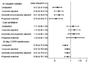 Figure 2. Outcomes of early antibiotic treatment vs late or nottreated in patients hospitalized for acute exacerbation of COPD.