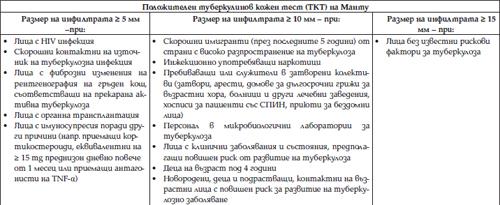 Таблица 2. Класификация на положителните резултати от ТКТ