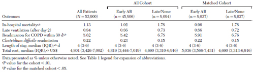 Table 2— Outcomes of Patients Hospitalized With AE-COPD