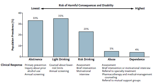 Figure 1. Continuum of Risk Associated with Alcohol Use and Possible Clinical Responses.