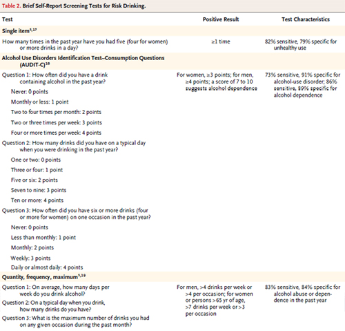 Table 2. Brief Self-Report Screening Tests for Risk Drinking.