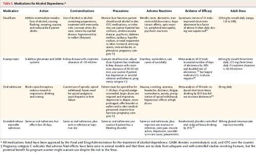 Table 3. Medications for Alcohol Dependence.*
