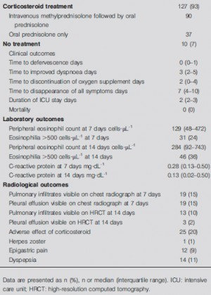 TABLE 3 Treatment responses in 127 patients with acute eosinophilic pneumonia who received corticosteroid treatment