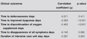 TABLE 4 Correlations between arterial oxygen tension/ inspiratory oxygen fraction ratio and clinical outcomes