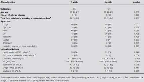 TABLE 5 Comparisons of baseline characteristics of patients who received corticosteroid treatment for 2 weeks and 4 weeks