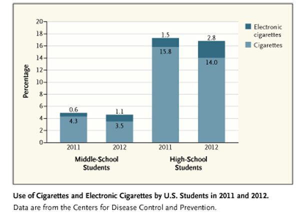 Smoking and E cigarettee-fig