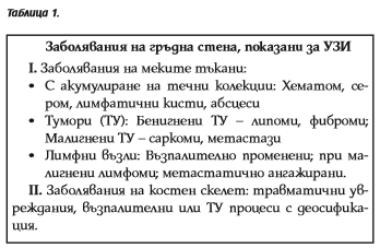tabl 1 smis